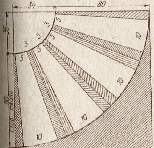 Как сшить юбку полусолнце своими руками: выкройка для начинающих, инструкция