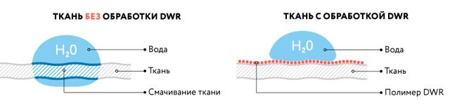Непромокаемая ткань: водонепроницаемая, водоотталкивающая для уличной мебели
