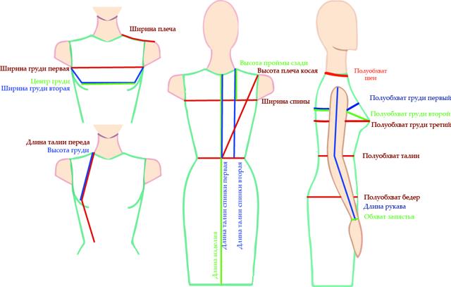 Лекало для шитья одежды своими руками: что это такое, как сделать