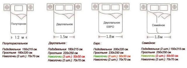 Расход ткани на постельное белье при разной ширине: как рассчитать сколько нужно