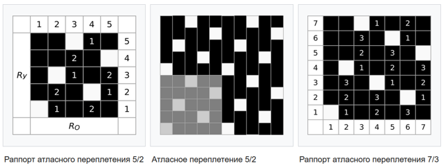Ткань атлас: что это такое, описание, состав, что шьют из атласного материала