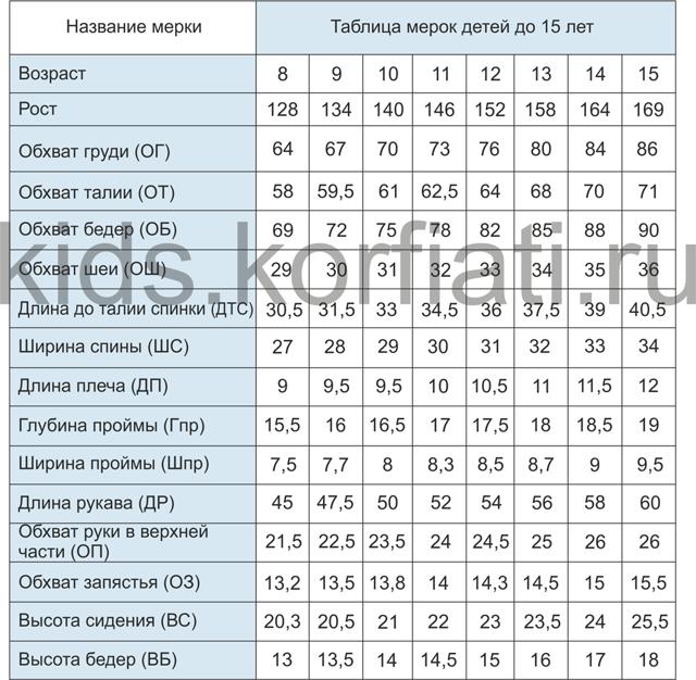 Как снять мерки с ребенка: таблица по возрасту для шитья, типовые фигуры