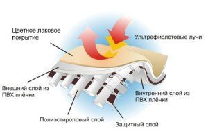 Ткань ПВХ (тентовая): на отрез, армированная, подробное описание и особенности